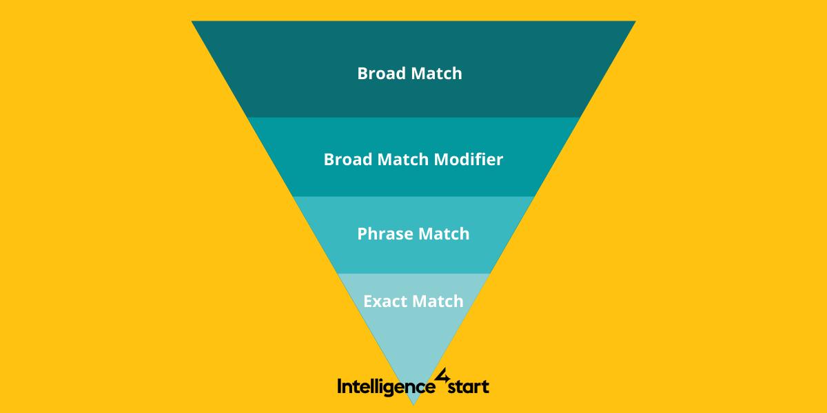 Google Ads Keyword Match Types – 2020 Explanation