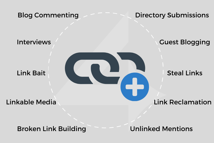 Backlink Building Strategies – The 2020 Lists